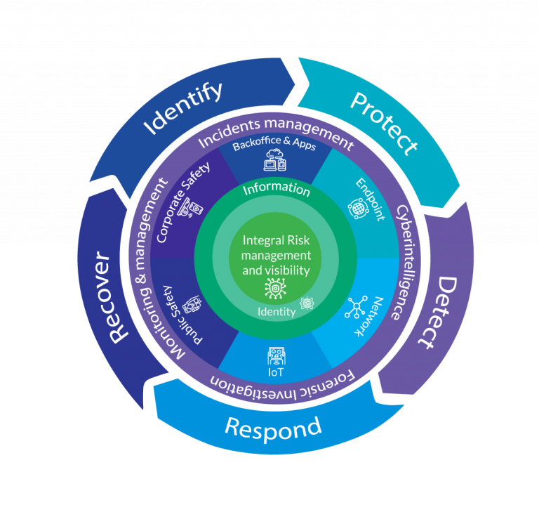 Modelo de Ciberseguridad de Cybolt